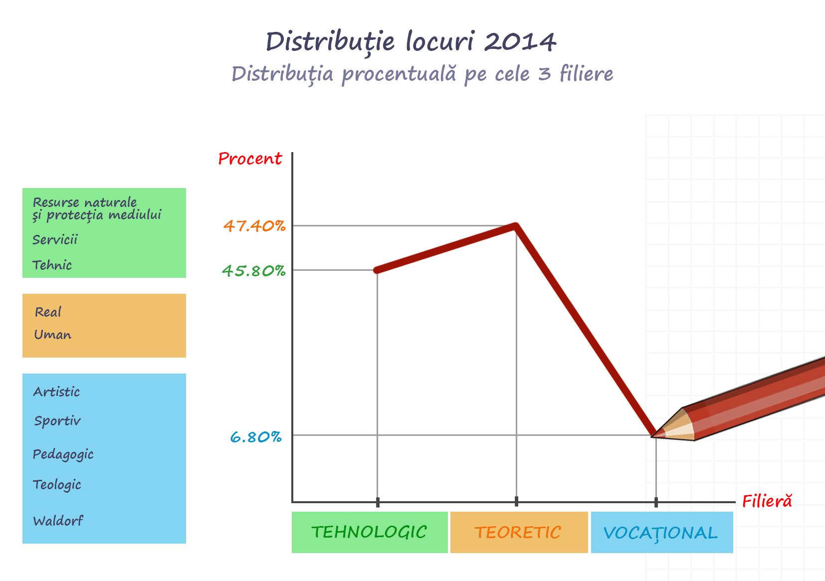 Distributie locuri in functie de filiera